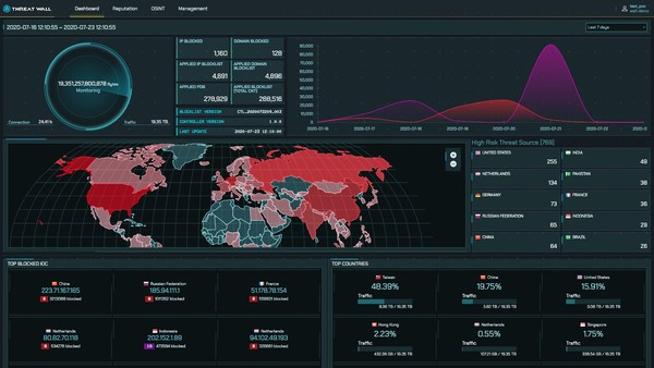 ThreatWall Dashboard