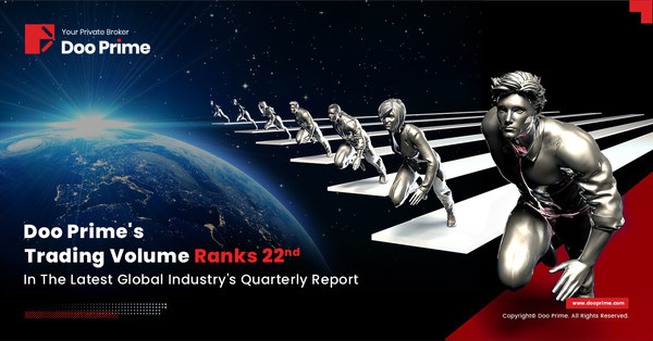 Doo Prime, an international pre-eminent online broker is triumphantly ranked 22nd among thousands of forex and CFD brokers in the world for its trading volumes.
