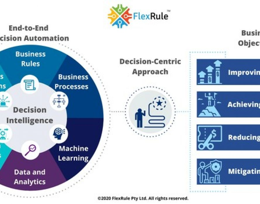 FlexRule Named a Contender by Independent Research Firm in Digital Decisioning Platforms Report