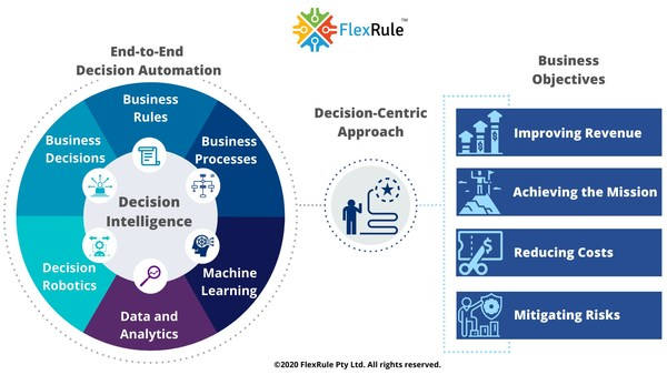 Digital Decisioining Platform