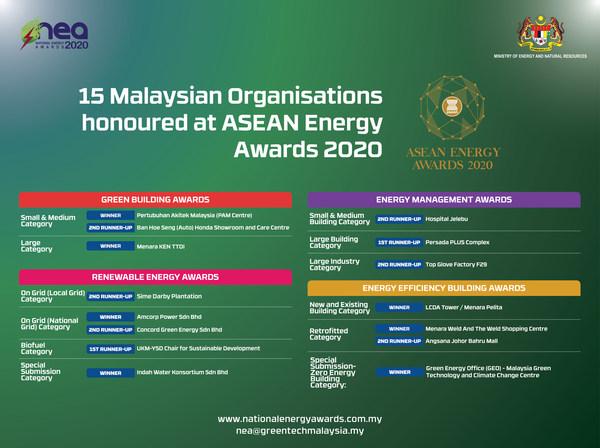 15 Malaysian organisations honoured at ASEAN Energy Awards 2020