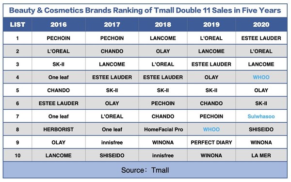 Beauty&Cosmetics Brands Ranking of Tmall Double 11 Sales in Five Years