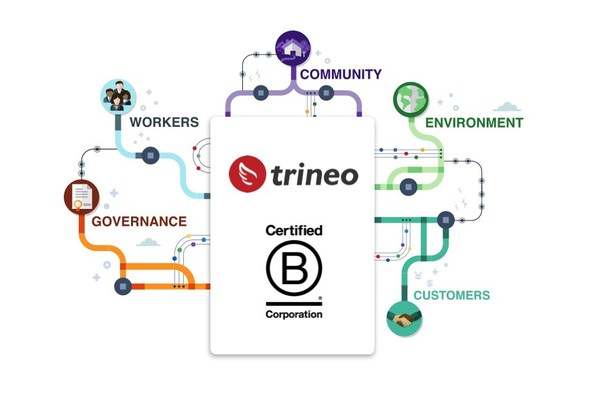 Trineo announces B Corporation certification status.
