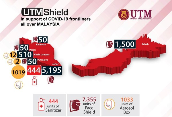 UTMShield in support of COVID-19 frontliners all over Malaysia