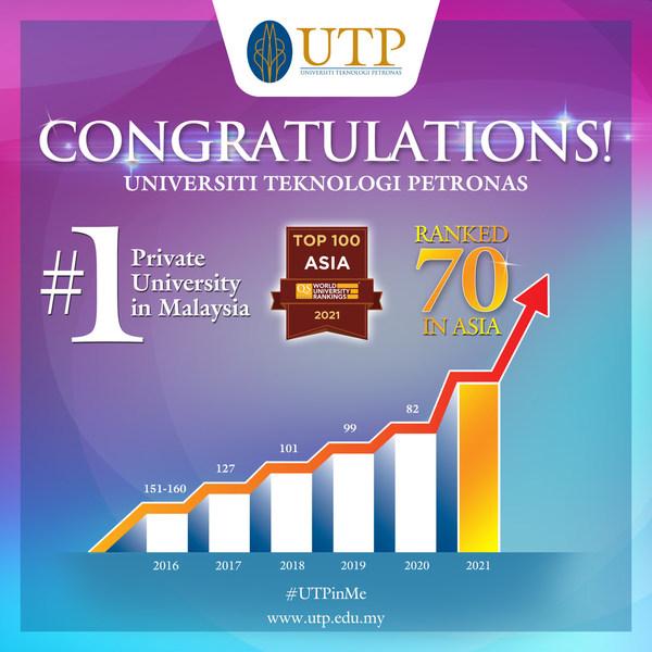UTP QS Asia University Rankings 2021