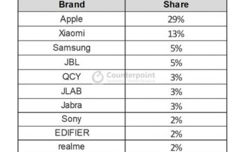A dark horse contender in the wearables market, realme breaks into the Top 10 TWS brand in terms of global market share