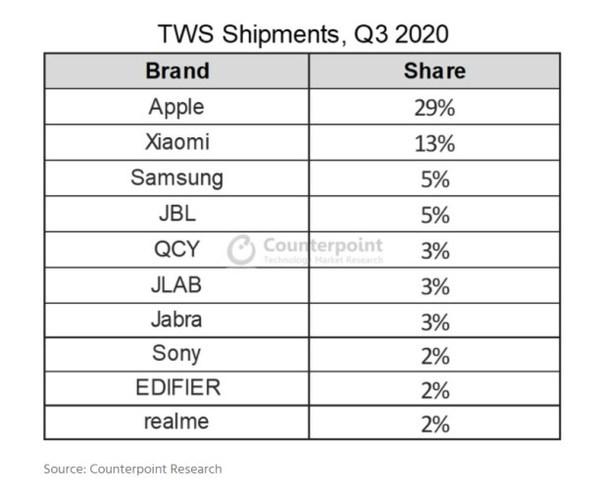 TWS Shipments,Q3 2020