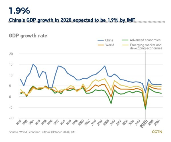 China's GDP growth in 2020 expected to be 1.9% by IMF