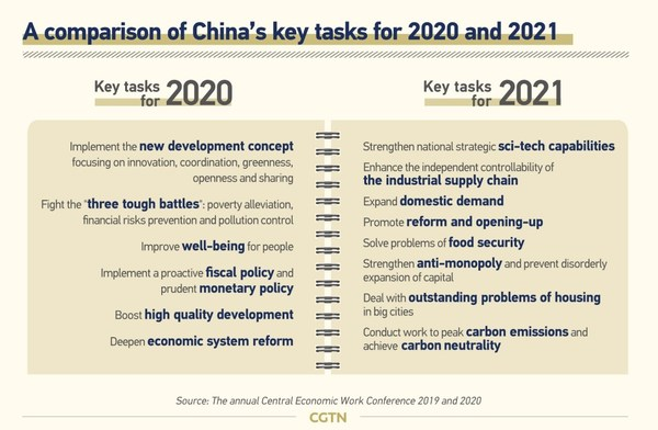 A comparison of China's key tasks for 2020 and 2021