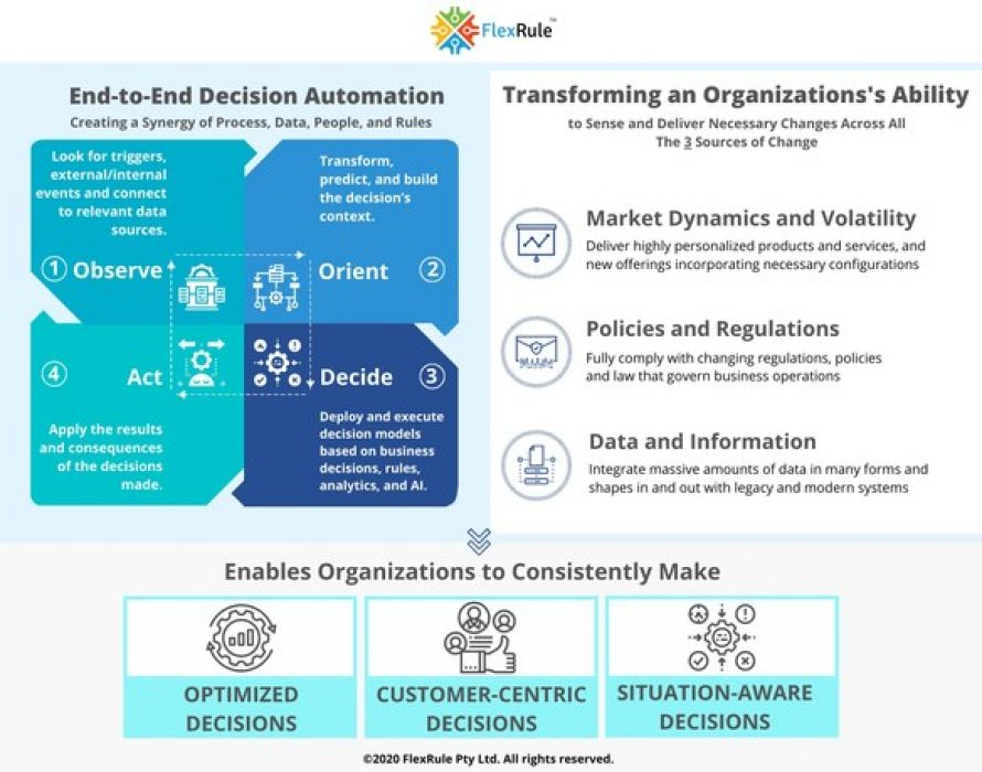 FlexRule Recognized by Everest Group for Decision Automation