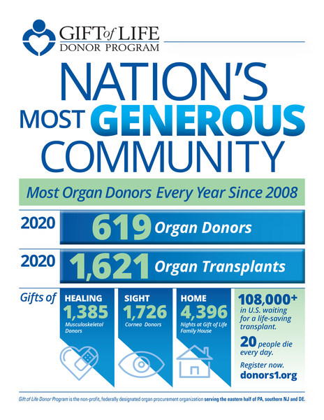 Gift of Life Donor Program Leads U.S. in Organ Donation for 13th Consecutive Year