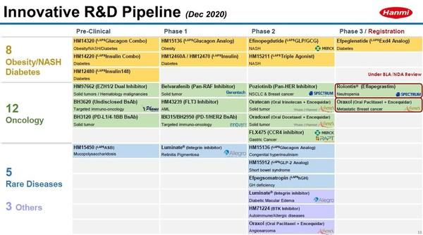 Pipeline for new drug candidates of Hanmi Pharmaceutical Co., Ltd.