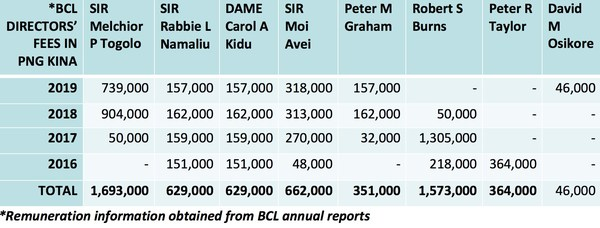 Remuneration Information from published BCL annual reports
