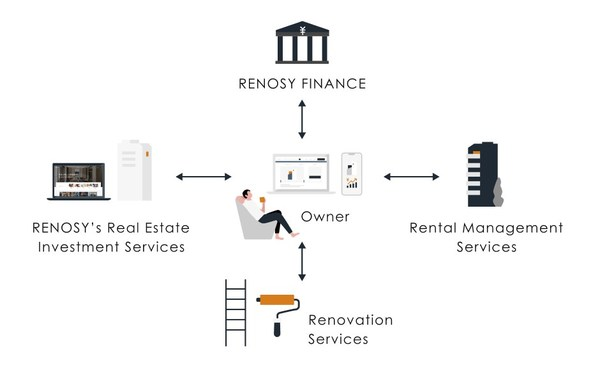 RENOSY's one-stop customer experience