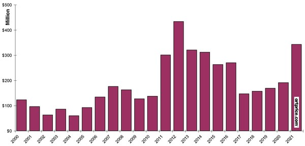 Global turnover from Fine Art auctions in the month of January (2000-2021)