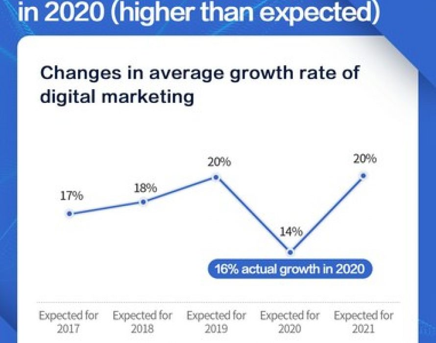 Digital marketing spending in China to grow 20% in 2021, says China Digital Marketing Trends 2021 report