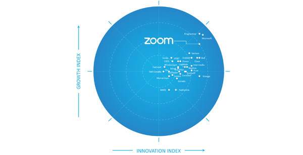 Frost & Sullivan Recognizes Zoom as a Growth and Innovation Leader in the North American Hosted IP Telephony and UCaaS Market