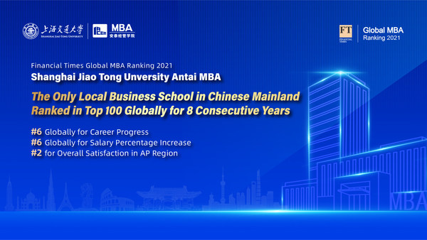 Financial Times Global MBA Ranking 2021: SJTU Antai MBA Stands Out for Overall Satisfaction and Career Progress