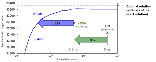 Fig. 1: The bSBM is approximately10x faster than the aSBM in solving a 2000-bit problem*2.
