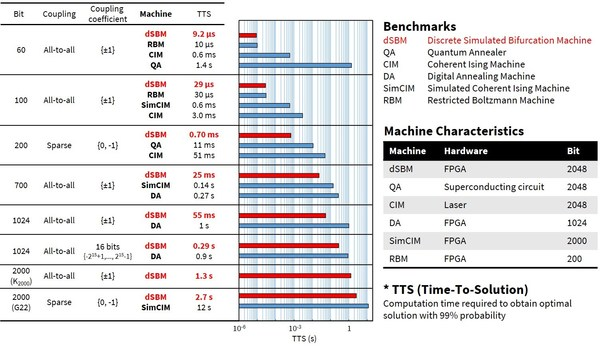 Fig. 2: dSBM benchmarked against other machines for computation times to obtain optimal solutions for various problems*2.