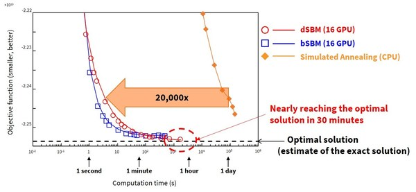 Fig. 3: Computation times for a one-million-bit problem*2.