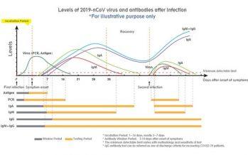 Wondfo – Neutralizing antibody testing, antigen testing and PCR key in battle against COVID-19 in 2021