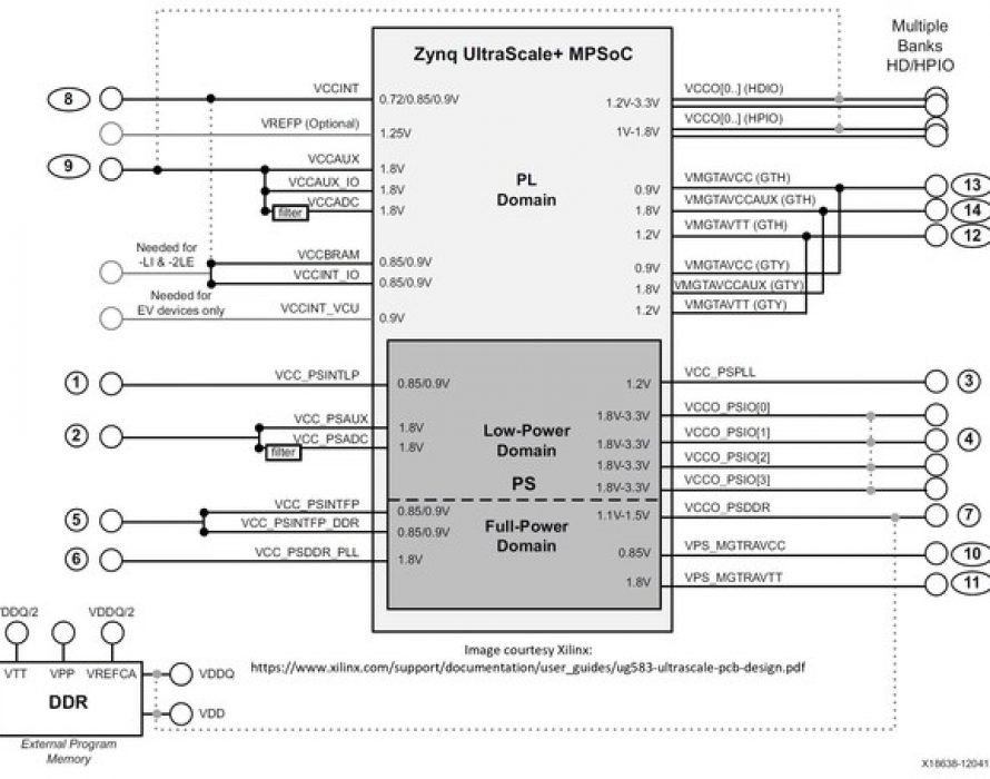 AnDAPT introduces six power supply solutions for Xilinx Zynq UltraScale+ MPSoC FPGA Family