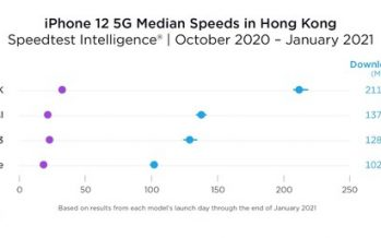 China Mobile Hong Kong Besting the Industry with Outstanding 5G Network Performance
