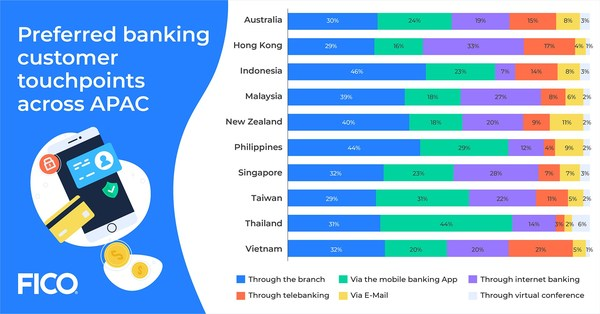 Preferred banking customer touchpoints across APAC in December 2020