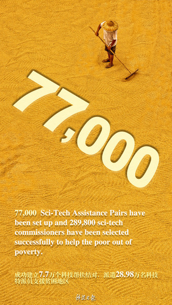 77,000 Sci-Tech Assistance Pairs have been set up and 289,800 sci-tech commissioners have been selected successfully to help the poor out of poverty.