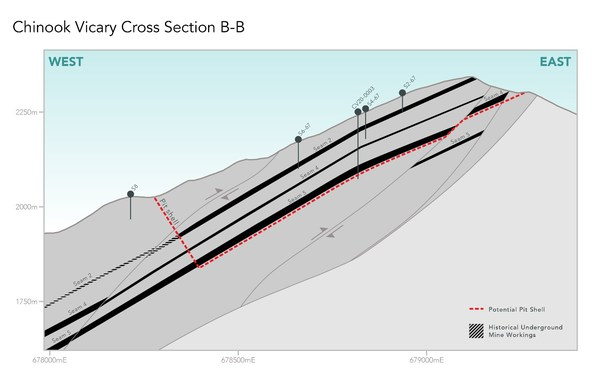 Figure 1 - Cross-section B-B showing potential low strip-ratio pit shell at Chinook Vicary