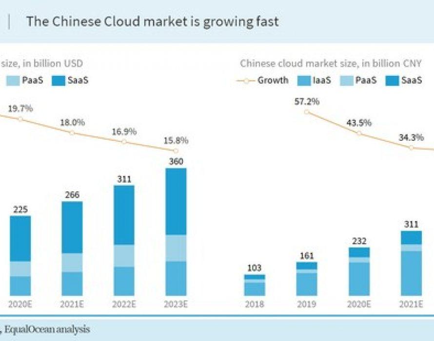 A Glimpse into China's Burgeoning Edge Cloud Market