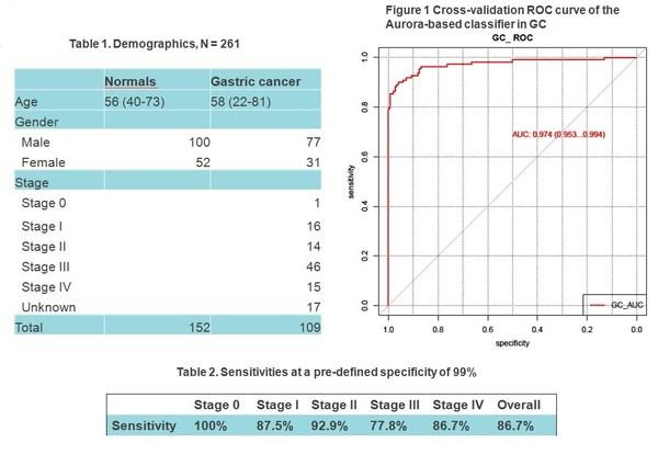 AURORA 2.0 Performance in Gastric Cancer