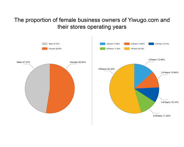 The proportion of female business owners and their stores operating years
