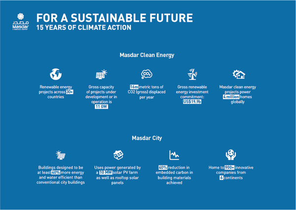Masdar launches 'For A Sustainable Future' campaign to celebrate 15 yrs as global renewable energy leader