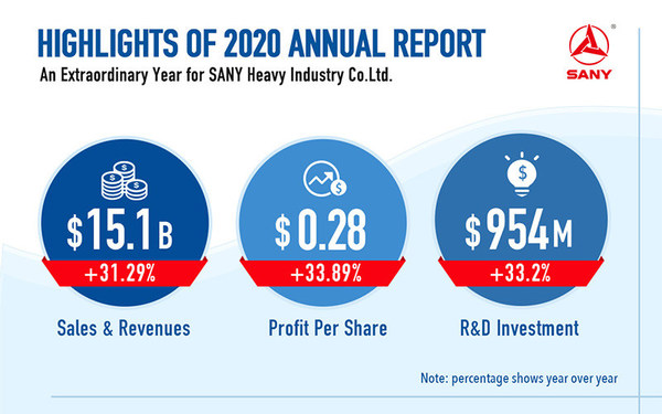 SANY On Track - Highlights from the SANY 2020 Annual Report