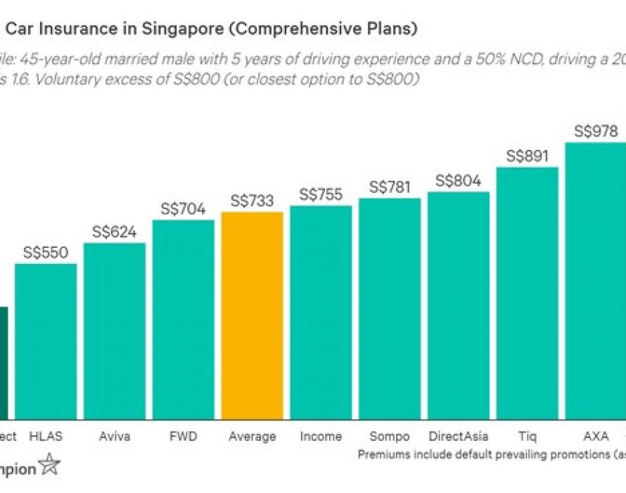 Budget Direct: Singapore's Cheapest Comprehensive Car Insurance 2021, According to Independent Study