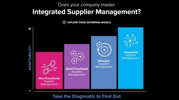 QAD Tomorrow 2021 debuted the Integrated Supplier Management Diagnostic Tool to help manufacturing companies quickly understand the components that lead to better supply chain outcomes