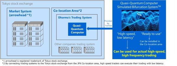 Figure 2: An Experimental Scheme of HFT Using Quasi-Quantum Computers