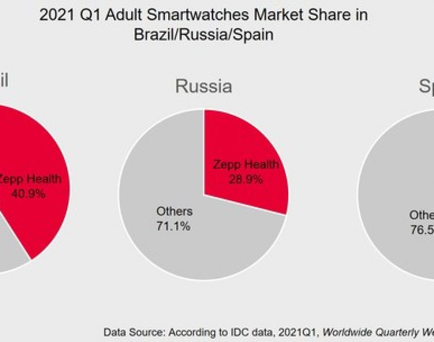2021 Q1: Zepp Health Ranked in the Top 4 in Global Adult Smartwatch Shipments