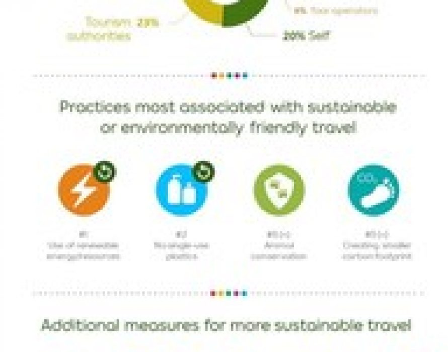 Agoda Sustainable Travel Trends Survey reveals people's top concerns about tourism's impact, and measures to make travel more sustainable