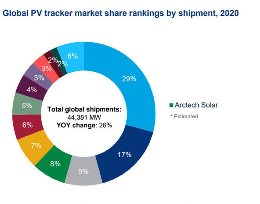 Arctech Remained World's 4th Largest Solar Tracker Supplier in 2020