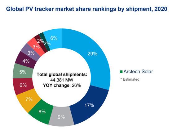 Source: Wood Mackenzie Power& Renewables