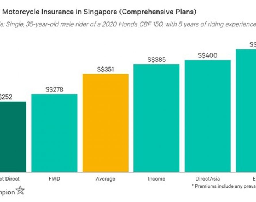Budget Direct: Cheapest Comprehensive Motorbike Insurance for Safe Riders 2021, According to Independent Study