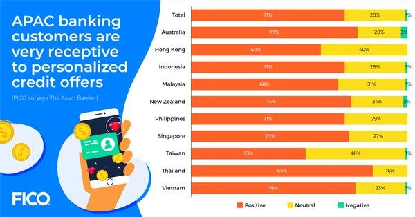 APAC banking customers are very receptive to personalized credit offers.