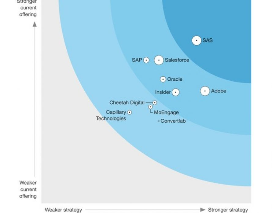 Insider strongly outperforms top 5 providers on the Forrester Wave for Cross-Channel Campaign Management with its extensive set of digital channels