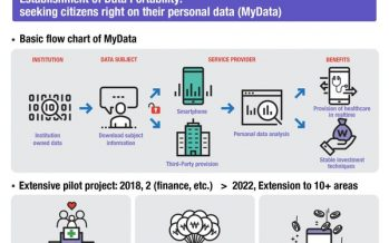 People-Centric 'Korean Digital New Deal'