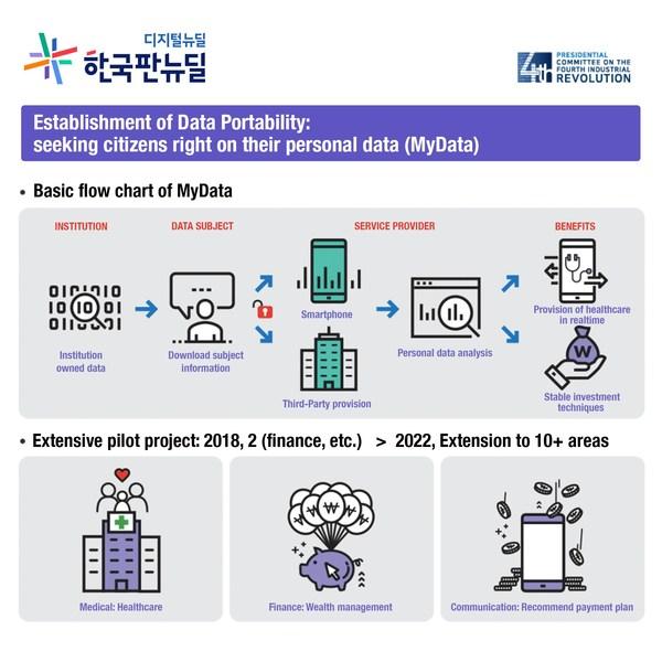Establishment of Data Portability