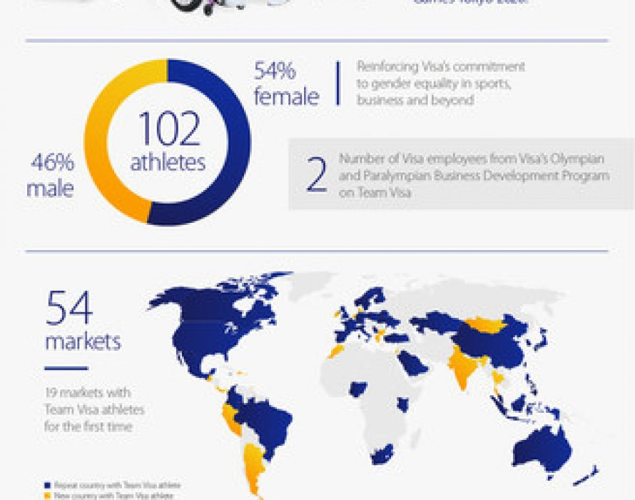 Team Visa Goes for Gold: Largest and Most Diverse Athlete Roster Unveiled for Olympic and Paralympic Games Tokyo 2020