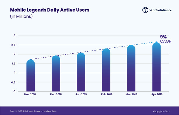 Mobile Legends Daily Active Users (in Millions)